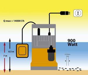 Instalar bombas de agua sumergible